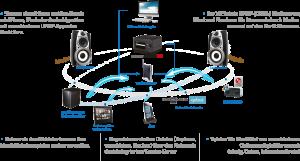CocktailAudio X12 Darstellung Nertzwerkintegration