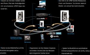 Cocktailaudio X40 Musikserver im Netzwerk